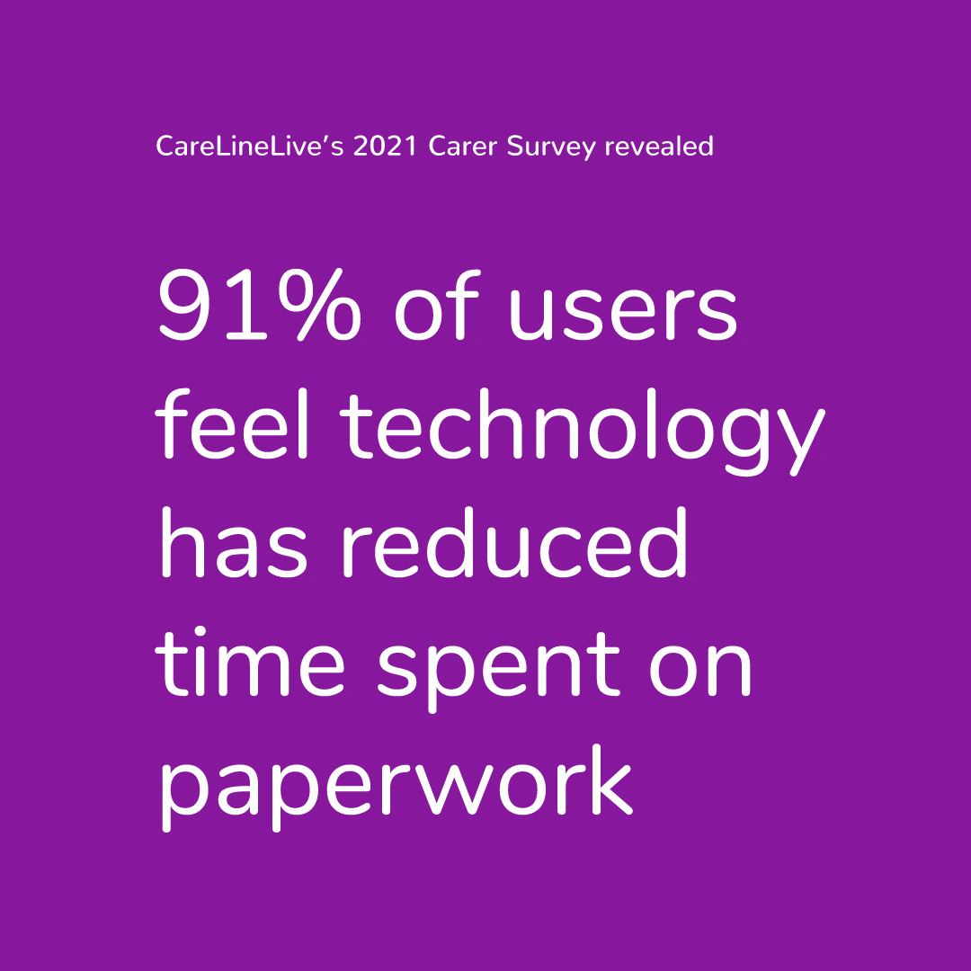 91% of carers feel technology has reduced time spent on paperwork